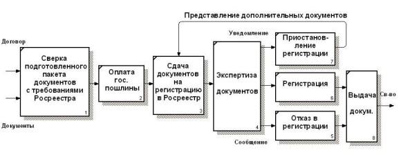 registracija-sdelki