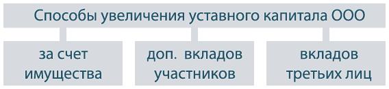 uvelichenie-ustavnogo-kapitala