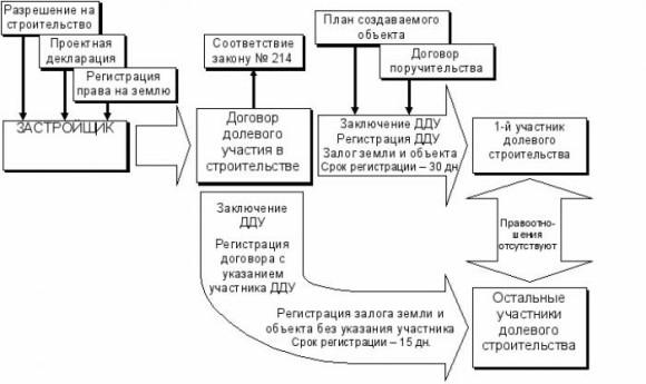 zastroyschik_v_stroitelstve