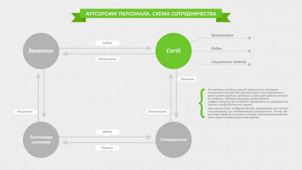 cartli_scheme
