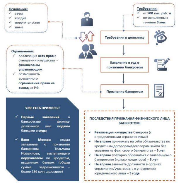 Изображение - Порядок процедуры банкротства физлиц, правовые последствия при отсутствии имущества bankrotstvo_2-618x625
