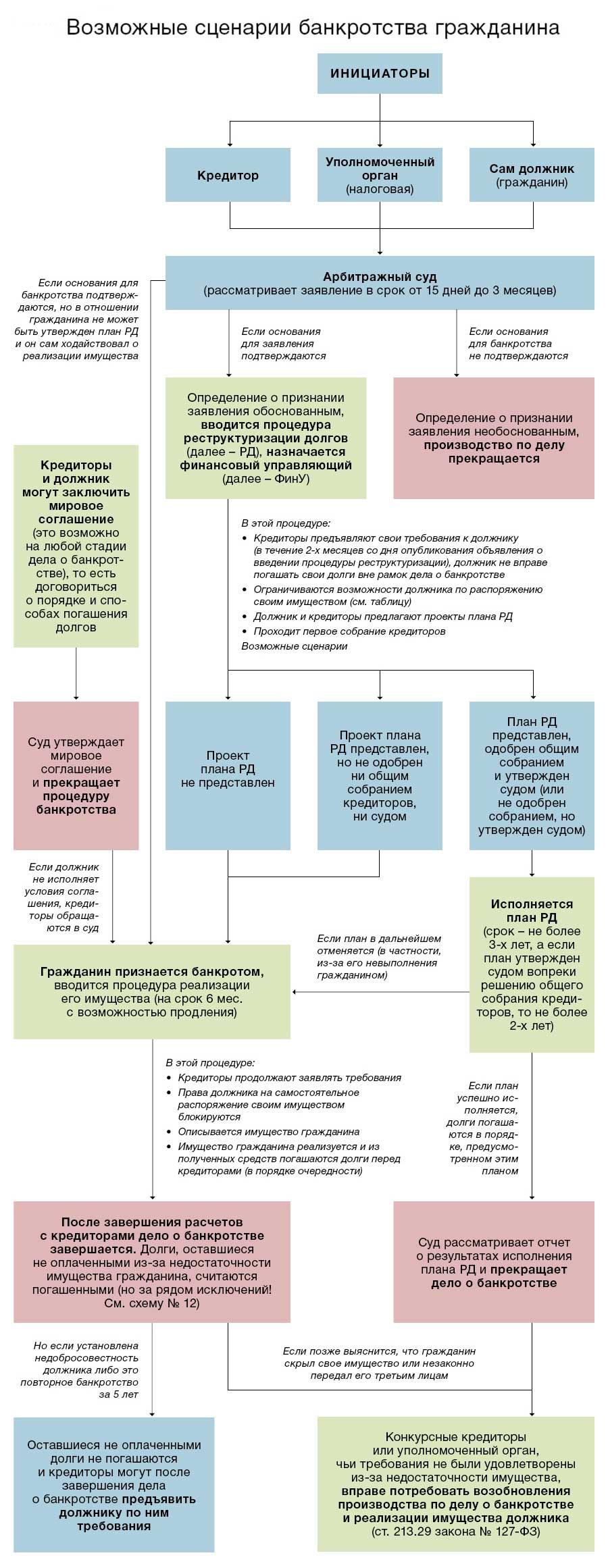 Изображение - Порядок процедуры банкротства физлиц, правовые последствия при отсутствии имущества bankrotstvo_3