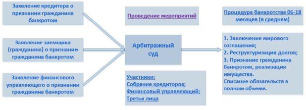 Изображение - Порядок процедуры банкротства физлиц, правовые последствия при отсутствии имущества zakon-o-bankrotstve-fiz-lits-618x222